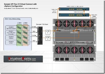 HP Virtual Connect Flex10 and vSphere | Virtualised Reality