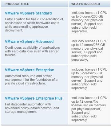 vSphere 4 Licensing