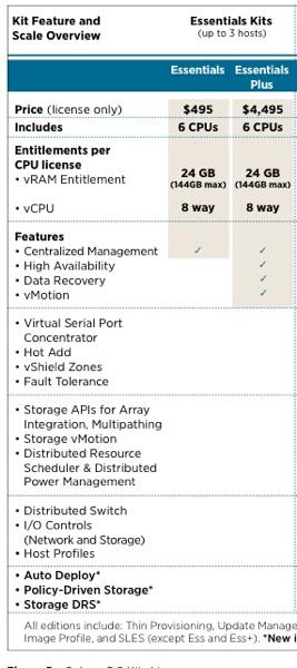 vSphere5 Essentials Licensing